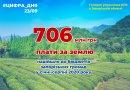 Запорізькі місцеві бюджети отримали 706 мільйонів гривень плати за землю
