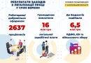 За три місяці 2637 запоріжців отримали легальну роботу