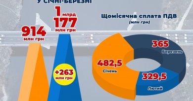 Запорізький бізнес сплатив до держбюджету більше мільярда гривень ПДВ