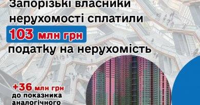 Запоріжці сплатили до бюджетів громад 103 мільйони гривень податку на нерухомість