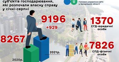 Більше дев'яти тисяч запоріжців приєдналися до бізнес-спільноти