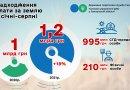 За запорізькі землі до скарбниць громад сплачено 1,2 мільярда гривень