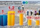 Підприємці спрямували до бюджетів запорізьких громад понад 1,2 мільярда гривень